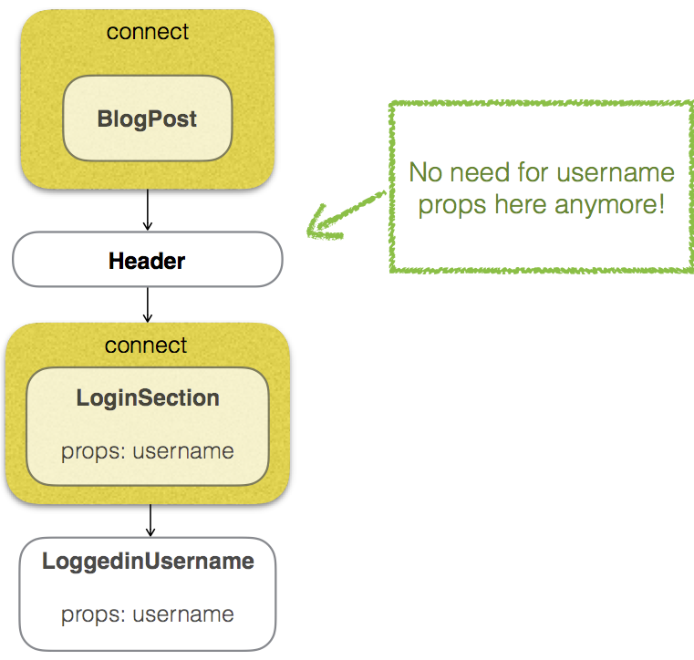 How to use Presentational/Container components in a Redux app | blog