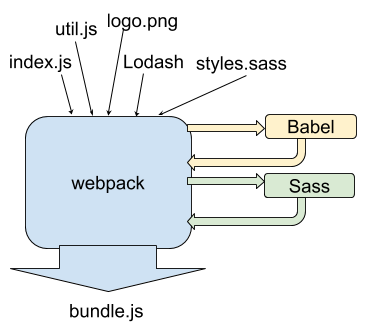 How to use ES6 with Babel and webpack | blog jakoblind no